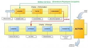 4S18-limiteur-chaines information et energie